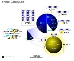 infografia_peso_desigualdad_riqueza