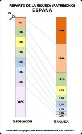 Deciles y desigualdad patrimonial