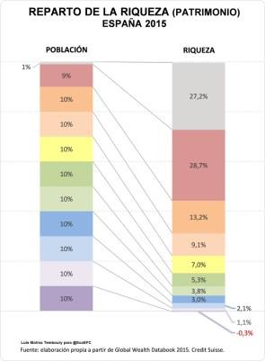 reparto-de-la-riqueza-España-2015jpg